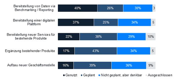 BARC-Studie: Wie monetarisiert / plant Ihr Unternehmen Daten zu monetarisieren? (n=137)