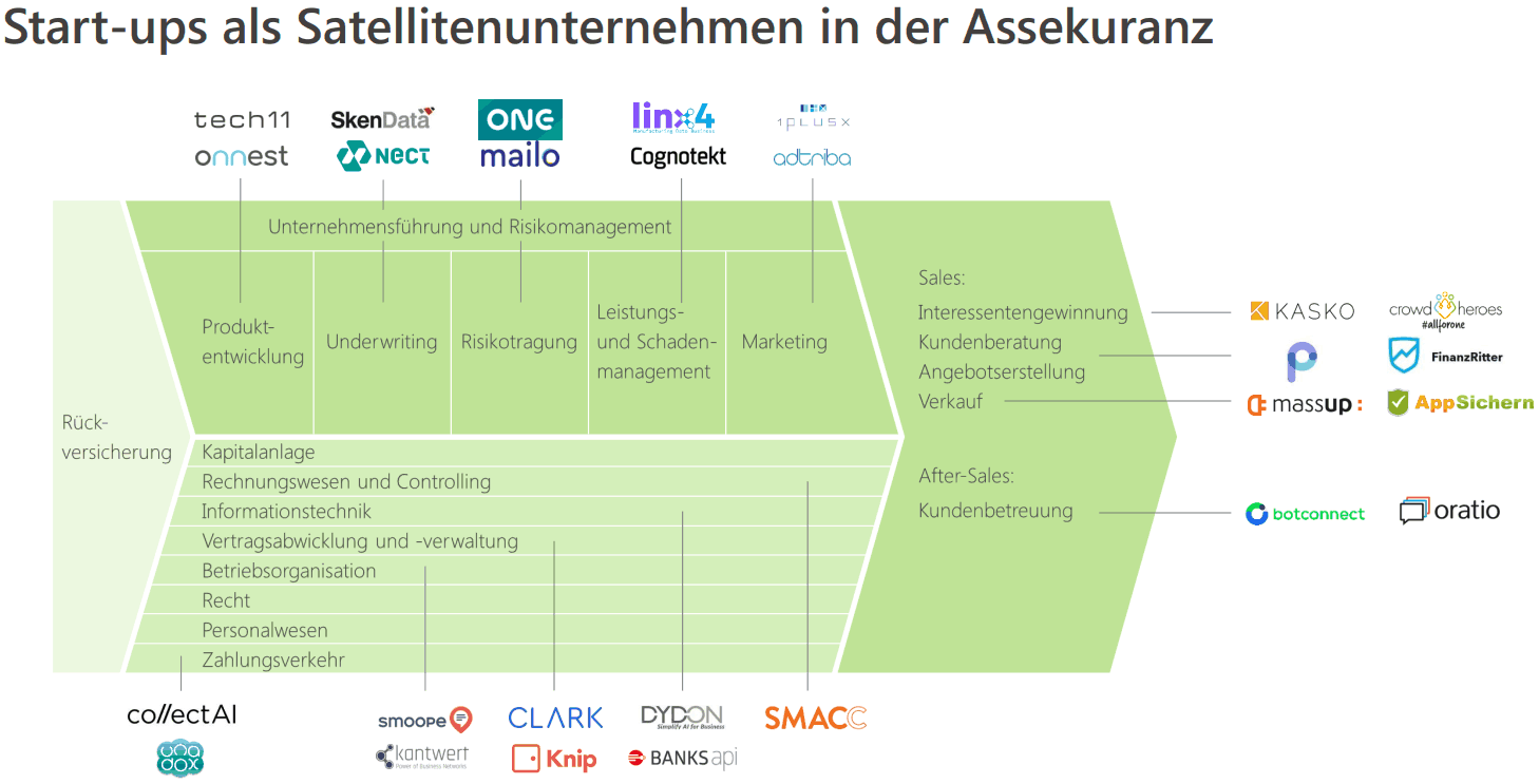 New Players Network InsurTechs-Kooperationen der Versicherungsforen Leipzig