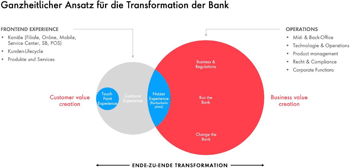 Ganzheitliche Transformation