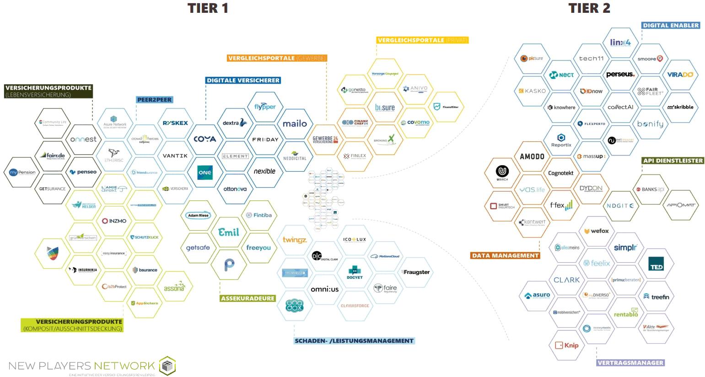 New Players Network InsurTechs-Übersicht der Versicherungsforen Leipzig