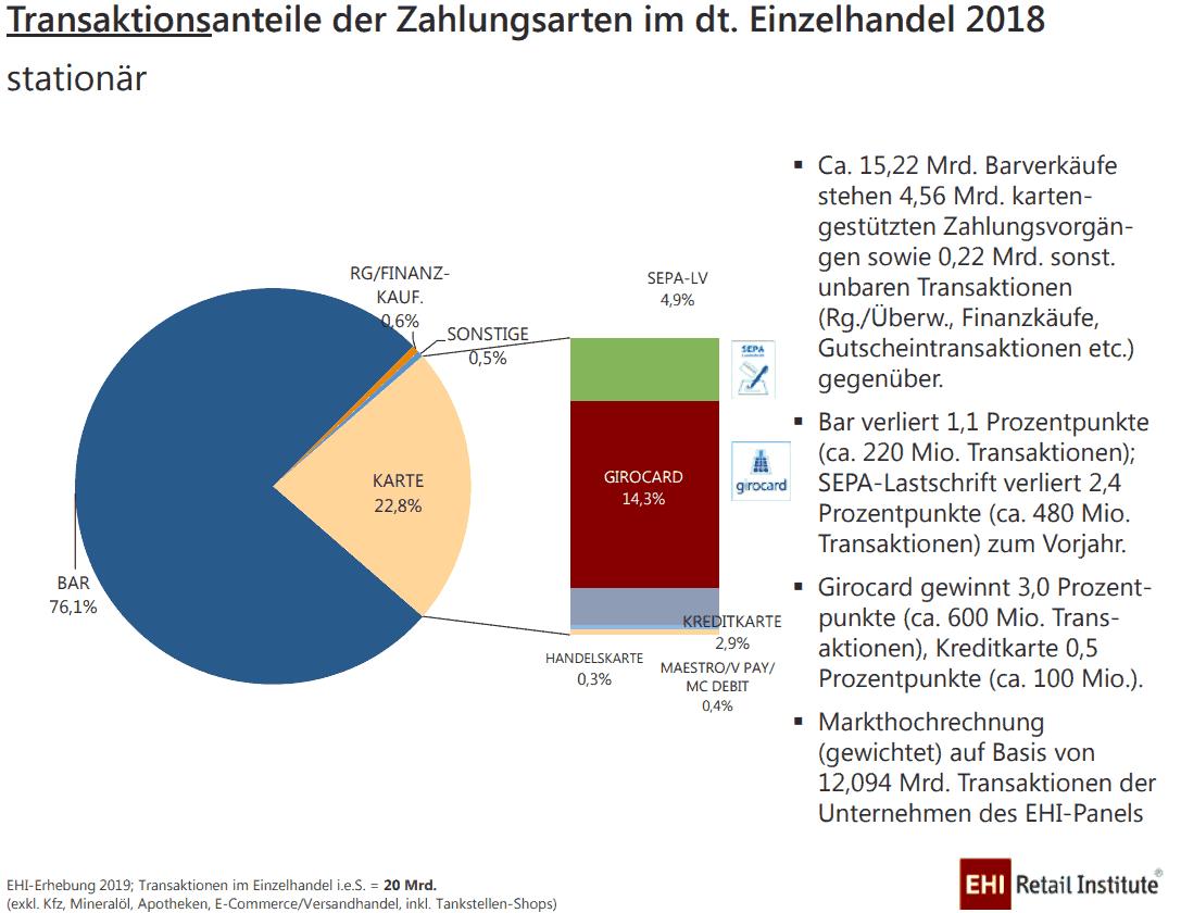 Die girocard liefert bereits 14,4 % der Transaktionen im Einzelhandel