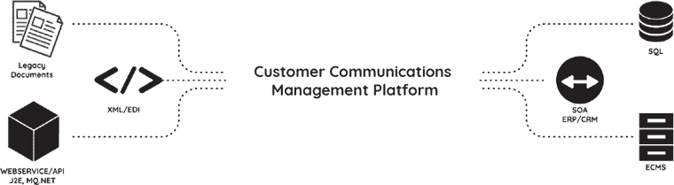 Customer Communications Management Platform
