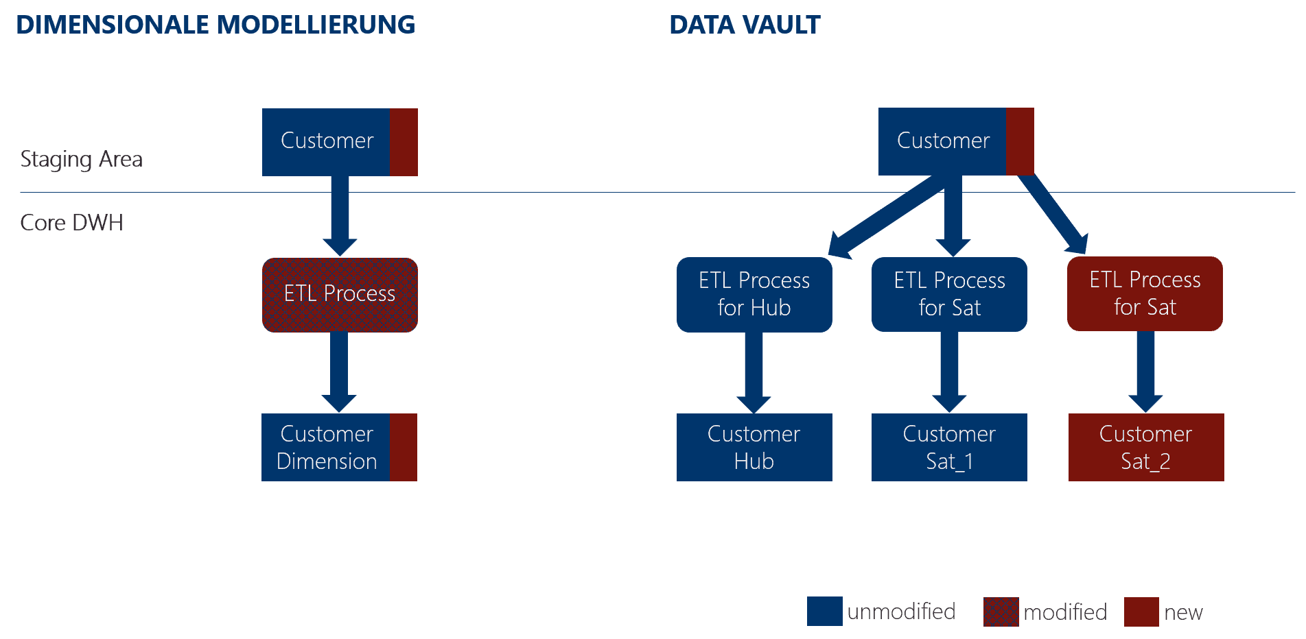 Data Warehousing und Data Vault