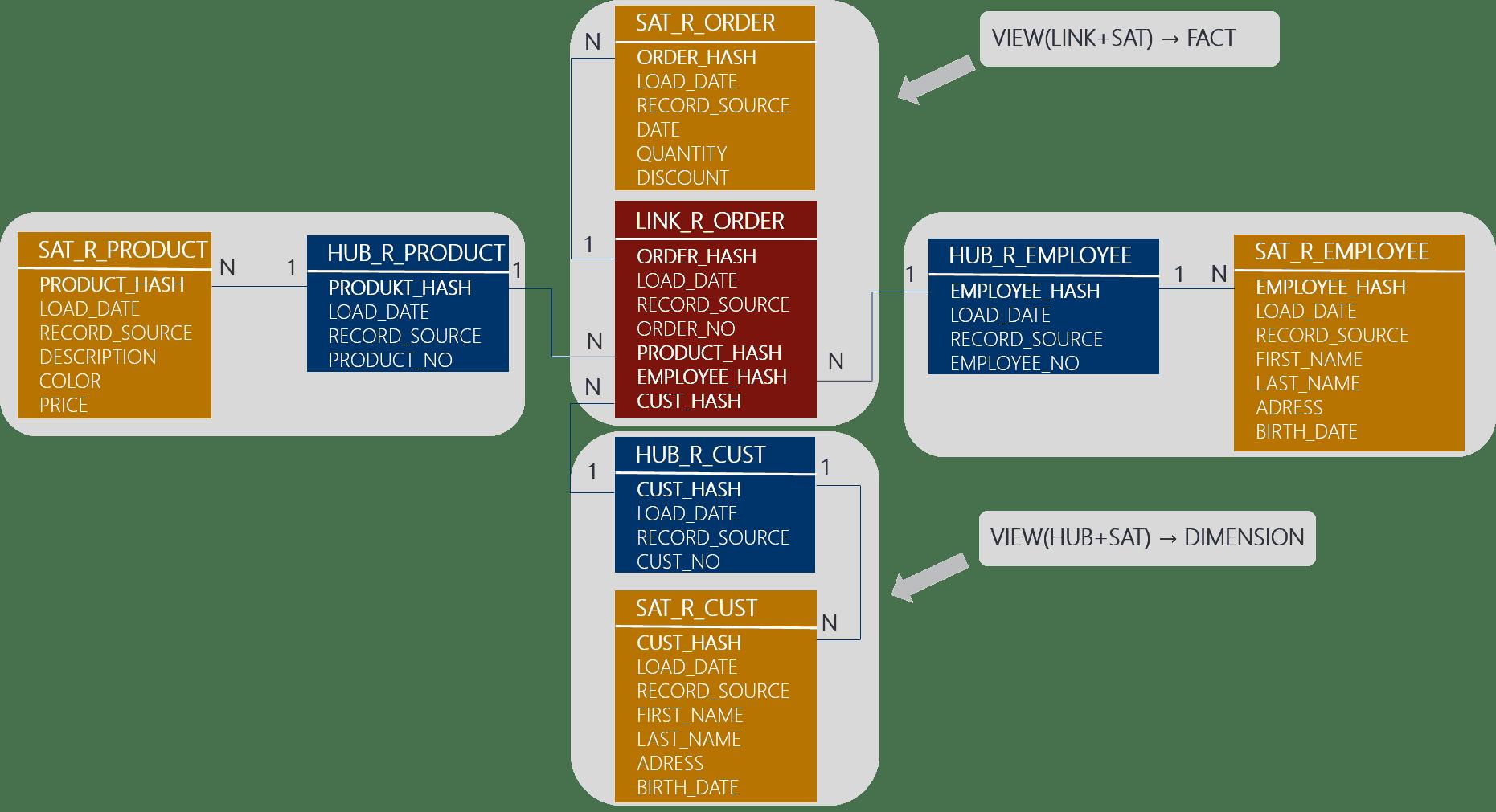Abbildung 8: Beispiel Views für einen Raw Mart [Mue17]