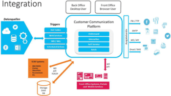 Integration von Customer Communications Management