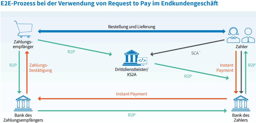 Request to Pay Umsetzung