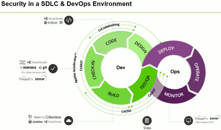 Sicherheit in einem DevOps-Umfeld