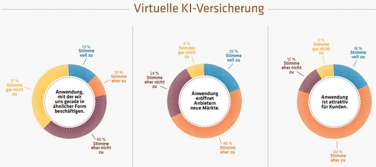 Virtuelle KI-Versicherung