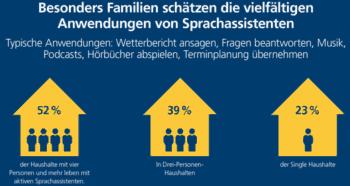 Sprachassistenten finden sich häufig in Familien