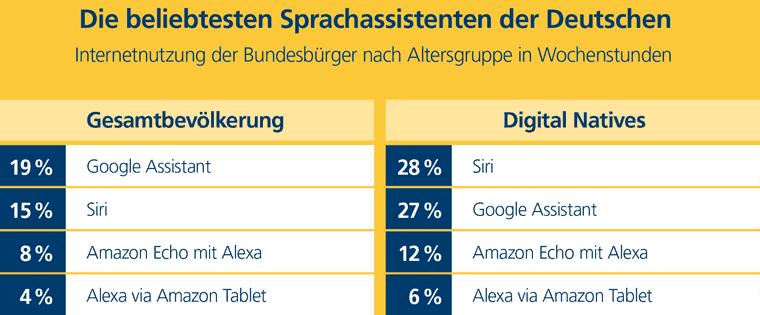 Google Assistant ist einer der beliebtesten Sprachassistenten