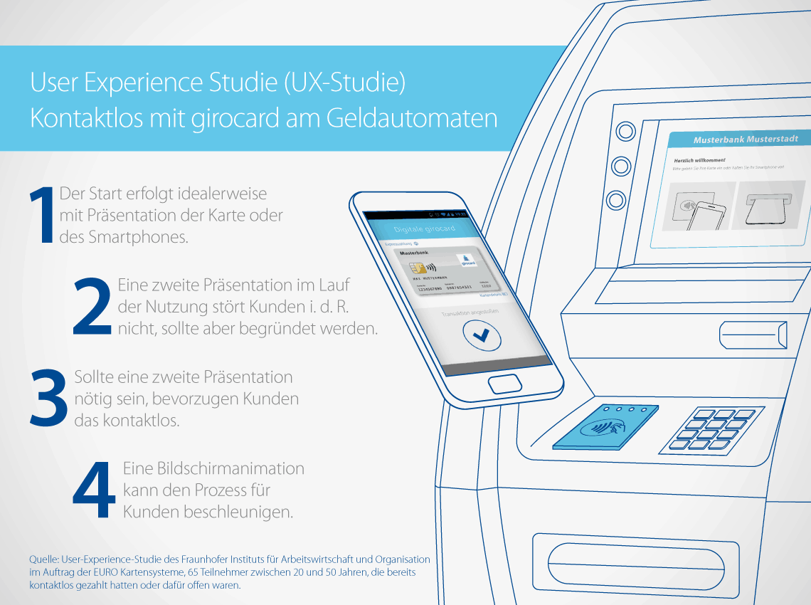 girocard NFC-Nutzung am GAA