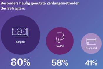 Bearingpoint-Studie: Paypal zieht an der girocard vorbei