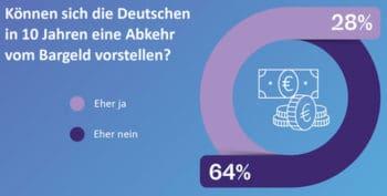 Bearingpoint-Studie: Eine Abkehr vom Bargeld ist für 28% vorstellbar