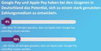 Bearingpoint-Studie: Google und Apple Pay haben sich bei jungen Deutschen zum Zahlungsmedium entwickelt.
