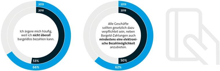 """Bitkom: """"Breite Mehrheit möchte überall elektronisch bezahlen"""""""