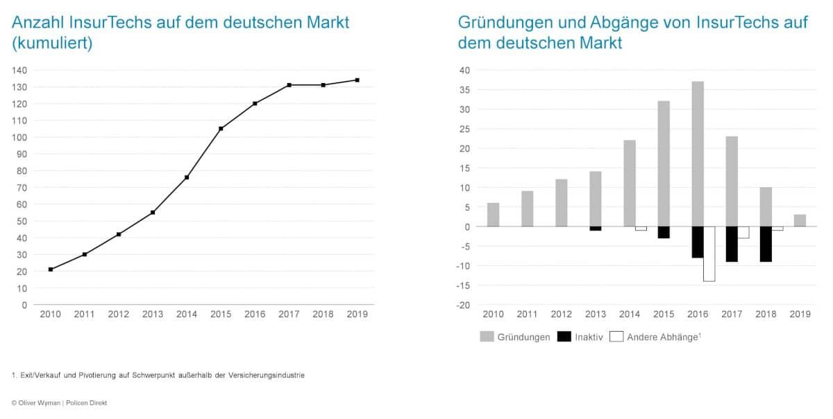 Die Marktentwicklung bei InsurTechs deutet darauf hin, dass der Markt reifer geworden ist.Oliver Wyman / Policen Direkt
