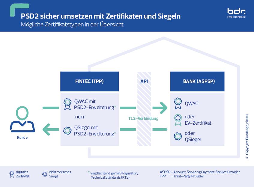 PSD2 umsetzen mit Zertifikaten und Siegeln - Grafik: Bundesdruckerei