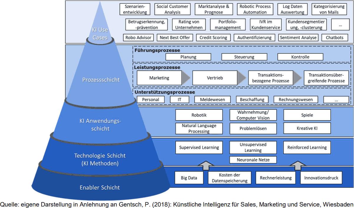 ibi research: KI im Kernbanksystem