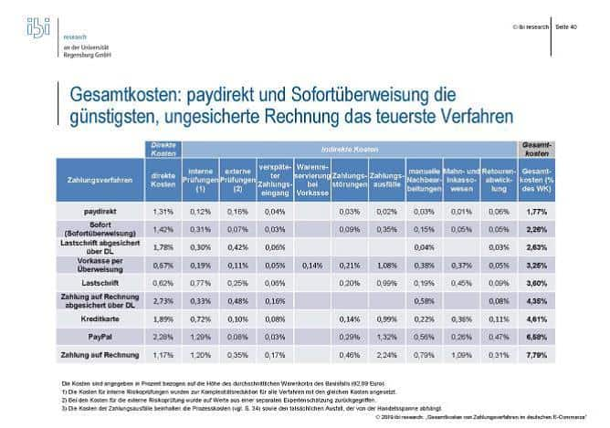 Kosten der Zahlungsverfahren
