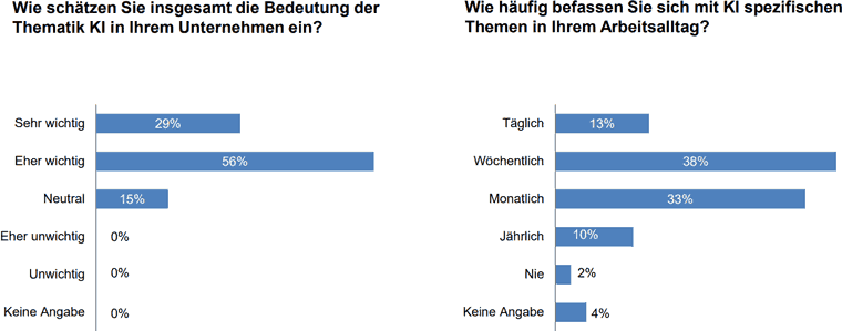 ibi research: KI Einschätzung