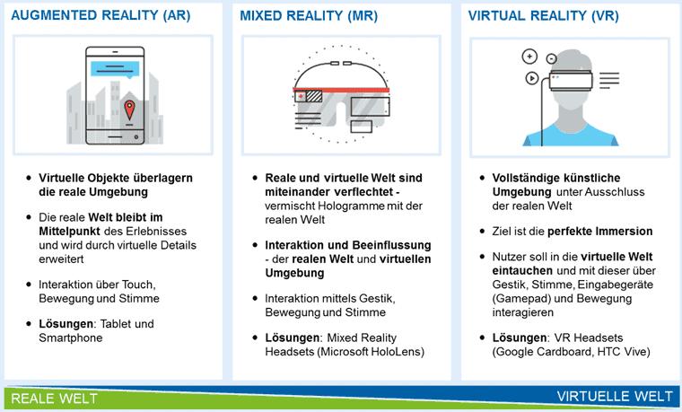 Vergleich Augmented, Mixed und Virtual Reality