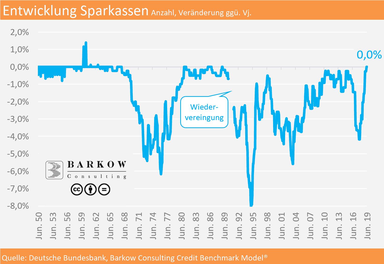 """Barkow Consulting: """"Anzahl Sparkassen geht aktuell nicht mehr zurück"""""""