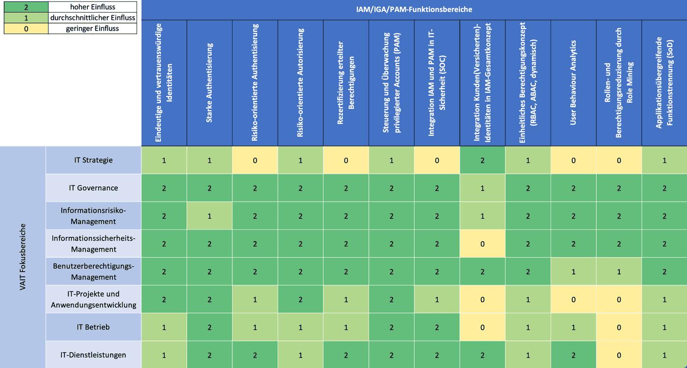 Bewertung von IAM/IGA/PAM-Funktionalitäten als VAIT -Maßnahmen<q>KuppingerCole Analysts</q>