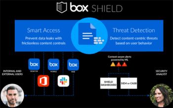 Die Daten werden per 'Box shiled' von einem Sicherheitsverantwortlichen verwaltet, der von ML-Algorithmen unterstützt wird.
