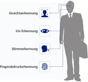 Per SDK können vier biometrische Erkennungen durchgeführt werden.