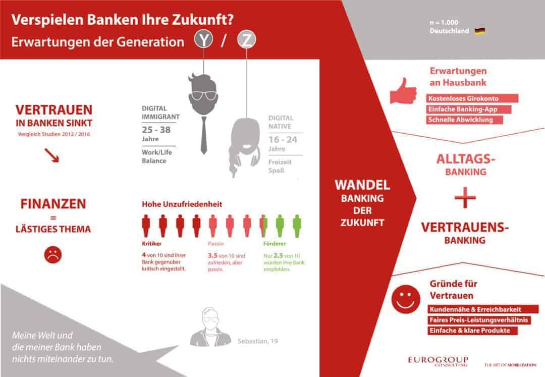 Zwischen Banken und ihren jungen Kunden knirscht es gewaltig. Einfache Technik aber auch Vertrauen in die Bank könnten das Verhältnis verbessern. obs/EGC Eurogroup Consulting AG/Anja Maser/thinking elements