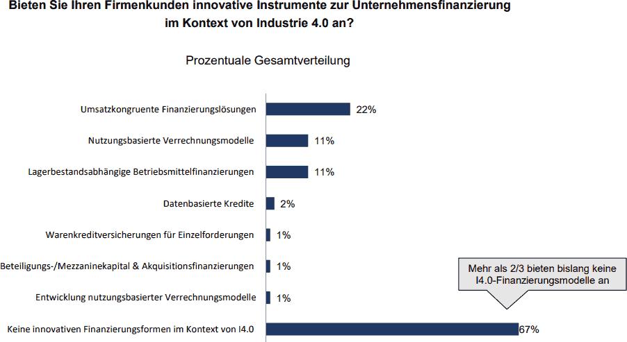 Industrie 4.0: Produkte zur Unternehmensfinanzierung