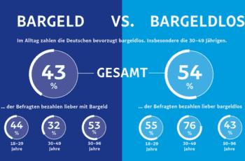 Paypal/Forsa-Umfrage zu Bargeld vs. bargeldloser Zahlung