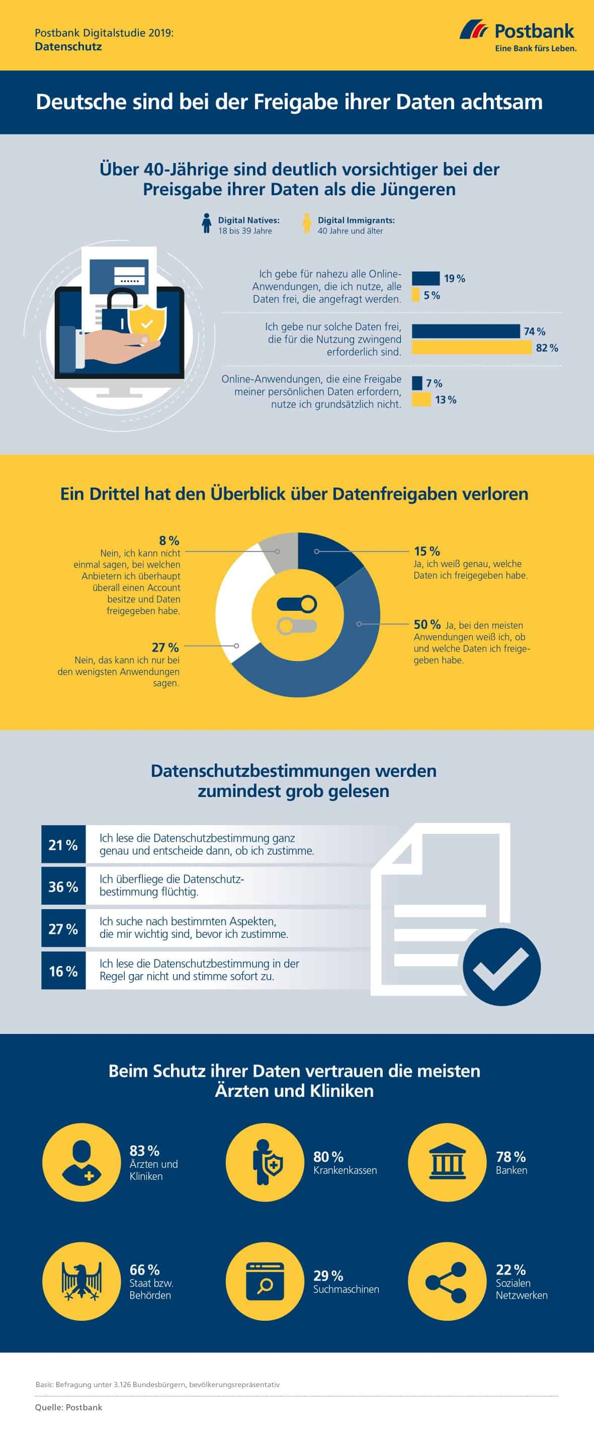 Postbank Digitalstudie 2019