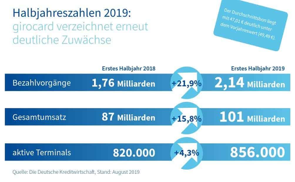 girocard Halbjahreszahlen 2019