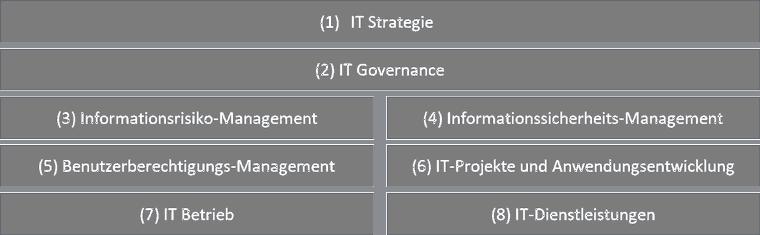 VAIT Fokusbereiche<q>KuppingerCole Analysts</q>