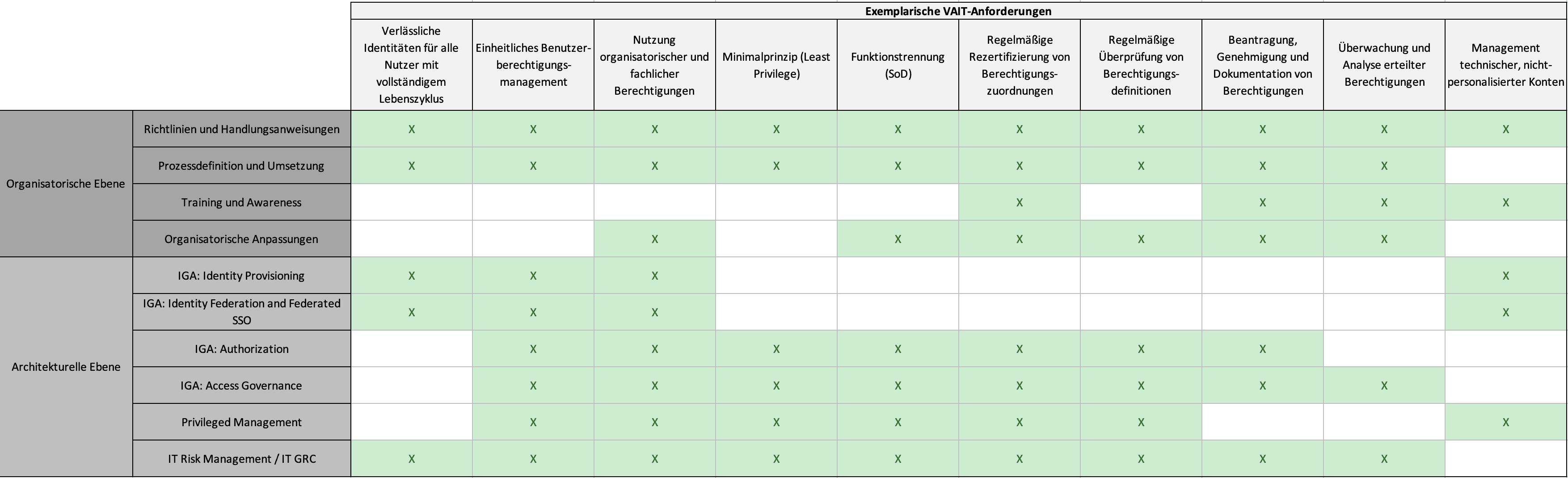 VAIT : Abbildung exemplarischer Anforderungen der VAIT auf IAM-Ebenen<q>KuppingerCole Analysts</q>