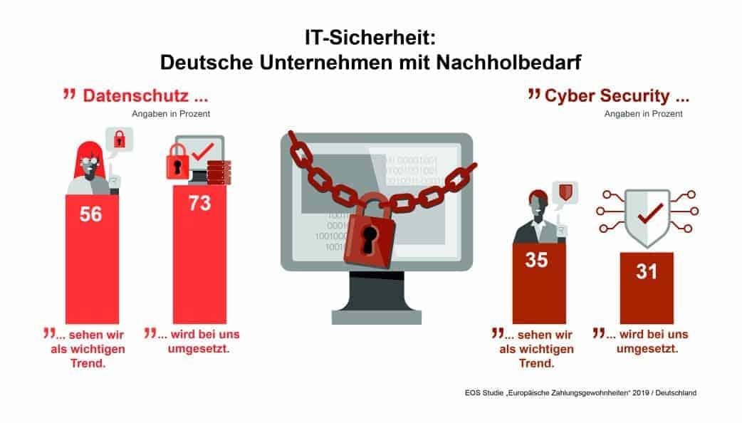 Infografik Cyber-Sicherheit 2019
