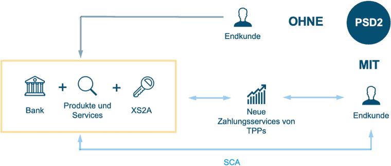 adorsys-Erläuterung zur PSD2
