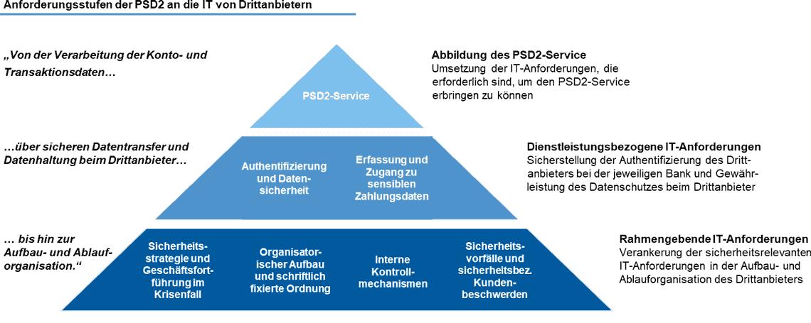 Anforderungsstufen der PSD2 an die IT von Drittanbietern<q>4C GROUP