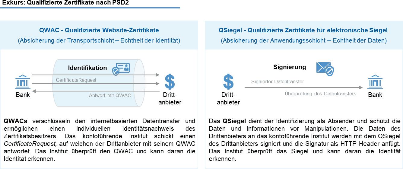 Exkurs: Qualifizierte Zertifikate nach PSD2 <q>4C GROUP