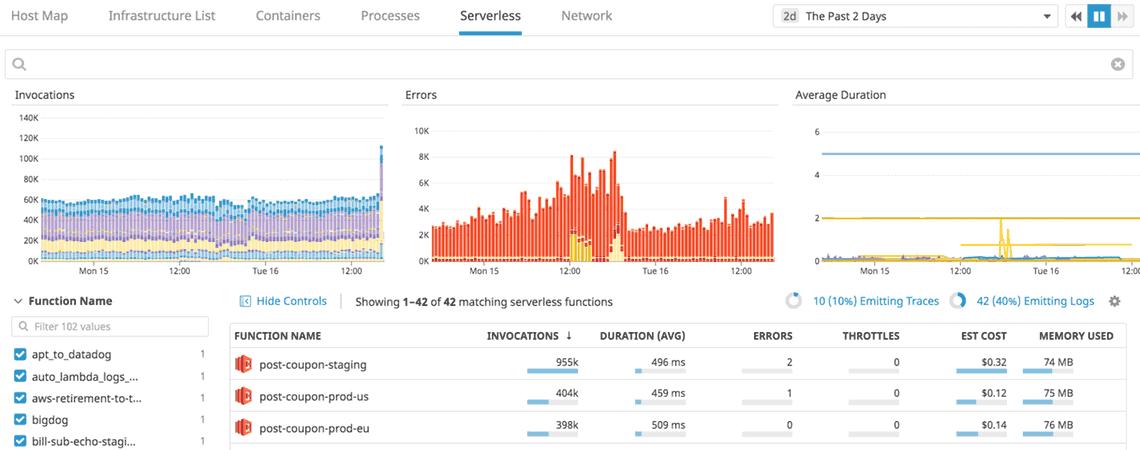 Monitoring: Der Blick geht runter bis hinein in die detaillierten funktionsspezifischen-Daten