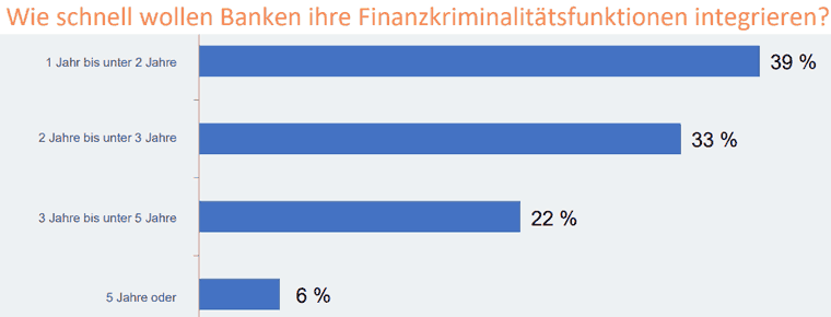 Wie schnell wollen Banken Funktionen zur Vermeidung von Finanzkriminalität integrieren?
