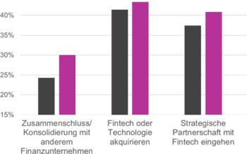 Finanzinstitute planen Fintechs zu adaptieren
