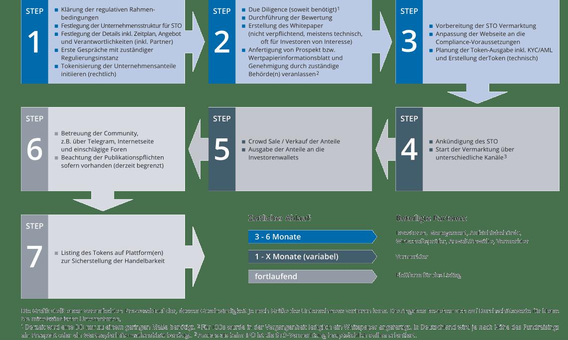 STO (Security Token Offering) über einen regulierten Security Token Exchange (STE)