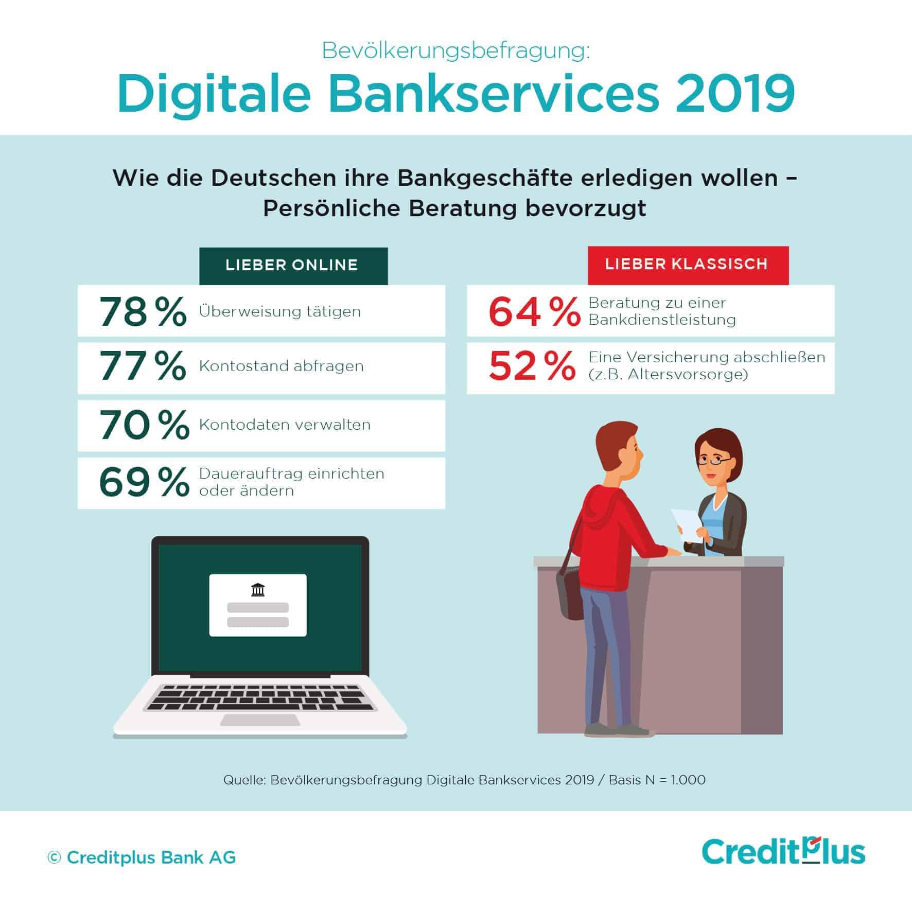 Online-Banking versus Filiale