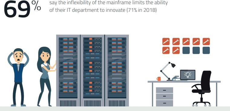 Mainframe-Anwendungen in IT-Departments
