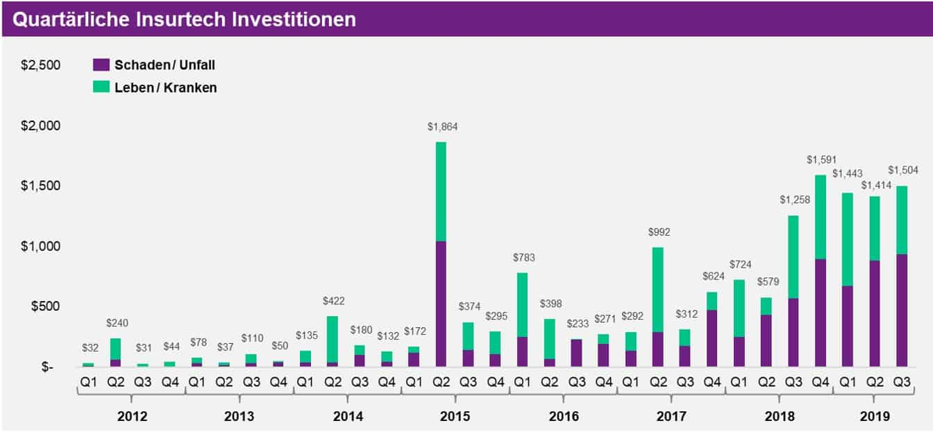 InsurTech Investitionen Q3 2019