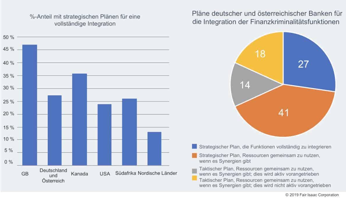 Der Anteil der Banken, die einen strategischen Plan zur Integration von Finanzbetrug- und Geldwäsche-Bekämpfung habe ist höchst unterschiedlich. FICO