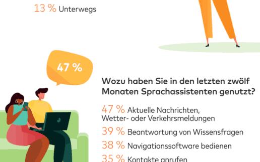 Sprachassistenten – 26 Prozent werden per Sprachbefehl einkaufen