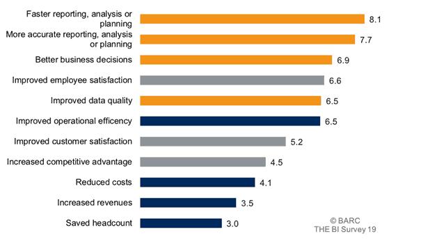 Abbildung 2: Höhe des Geschäftsnutzens durch den Einsatz eines Analytics und BI-Produkts (n=2.477)<q>Barc</q>